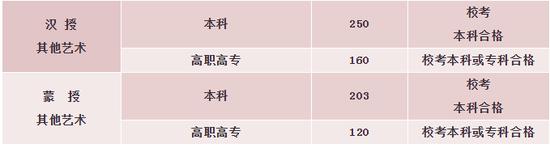 内蒙古2020高考分数线:文科一批520分 理科一批452分