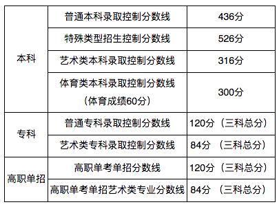 北京2020高考分数线:本科线436分