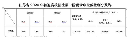 江苏2020高考分数线:本一批文343 理347
