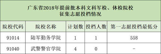 广东省2018提前批本科投档分数线