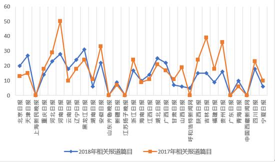 2015-2018年各地报纸媒体人力资源服务业相关报道数量(截止日期:2018-07-31)