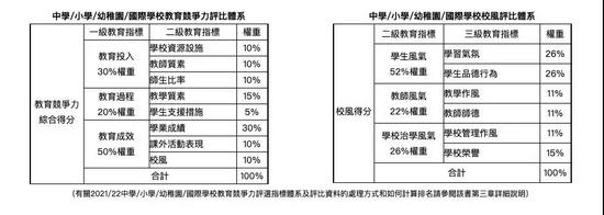 2022KHPEP中国最具教育竞争力国际学校 香港德瑞居榜首
