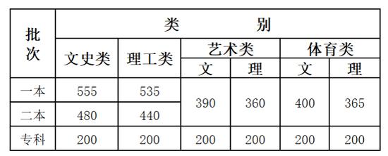 云南2020高考分数线:一本文史555 理工535