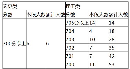北京2018年高考成绩新鲜出炉 700分以上59人