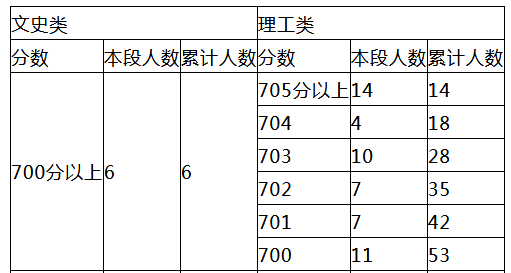 yabo88亚博体育下载2018年高考成绩新鲜出炉 700分以上59人