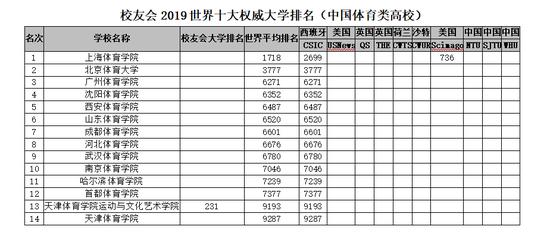 2019中國體育類大學世界排名圖片
