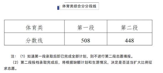 浙江2020高考分数线:普通类一段594 二段495