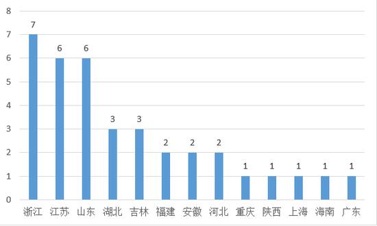 地方性人力资源服务业发展相关文件地域分布(2017-08-01到2018-07-31)