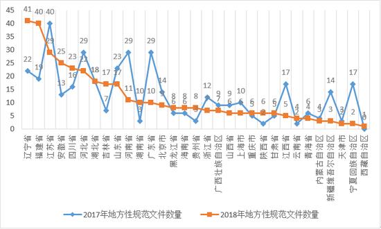 2017年、2018年各地地方规范性文件数量对比