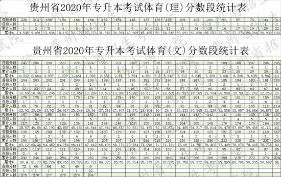 重磅!贵州2020年高考分段统计表公布