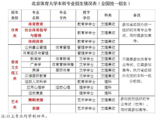 北京體育大學2016年全國統招簡章截圖