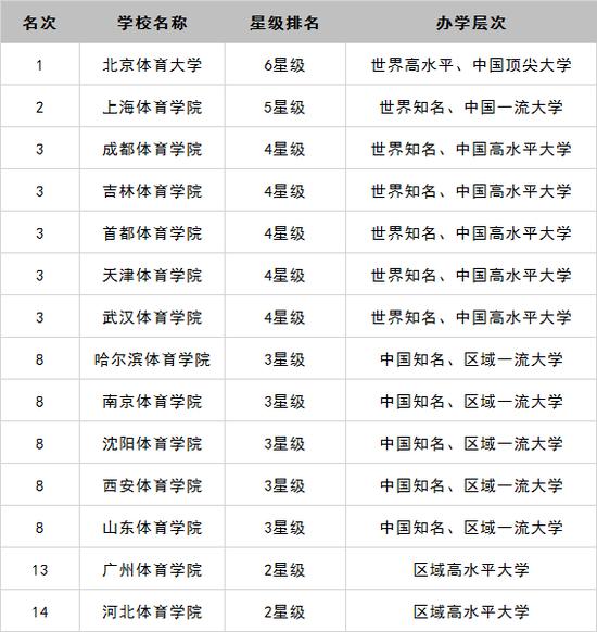 2018年中國體育類大學排行榜