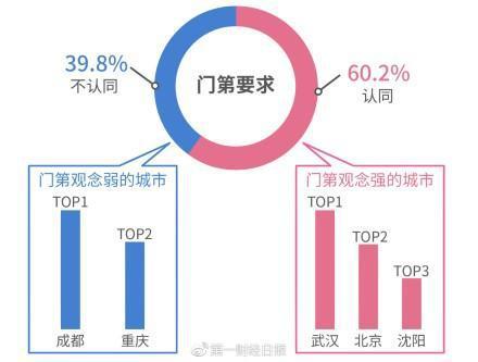 39.12%�紊砟信��J�樽罴涯挲g差��3-5年