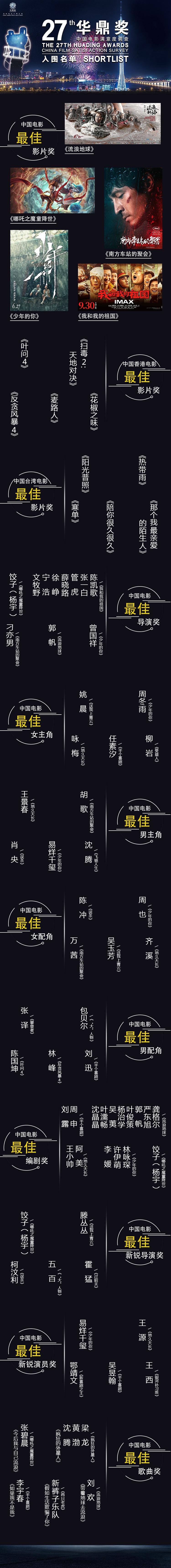 第27届华鼎奖曝提名 最佳男主角之争颇有悬念