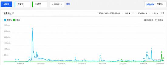 刘柏辛和李荣浩的百度指数对比