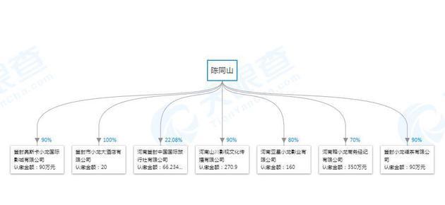 陈同山名下共有9家公司