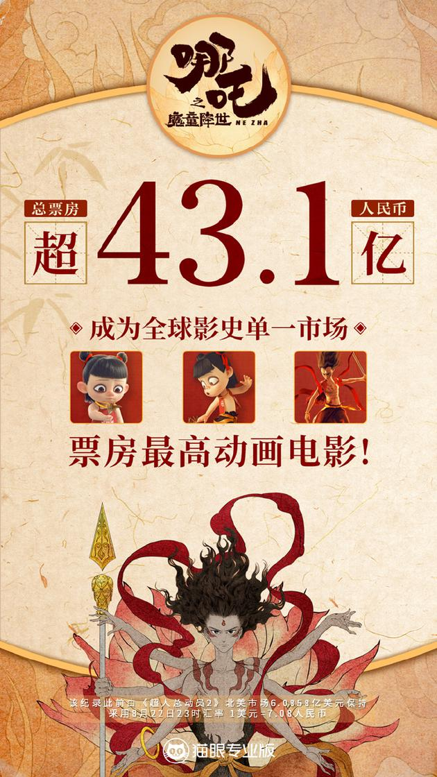 《哪吒之魔童降世》内地票房迈过43.1亿元。成为全球单一市场票房最高动画电影