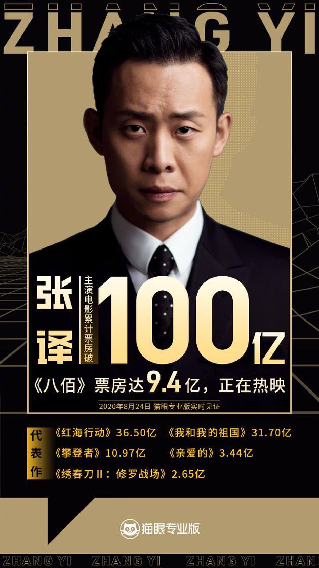 张译主演电影票房超百亿 是继吴京邓超之后第六位