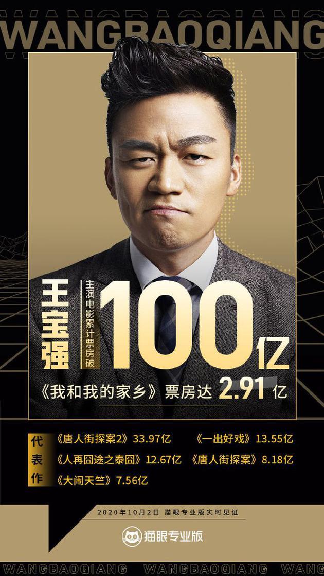 第八位百亿影人!王宝强主演电影累计票房超100亿