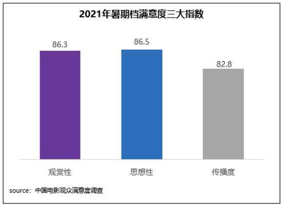 2021暑期档观众满意度调查出炉 获85.6分同比提升