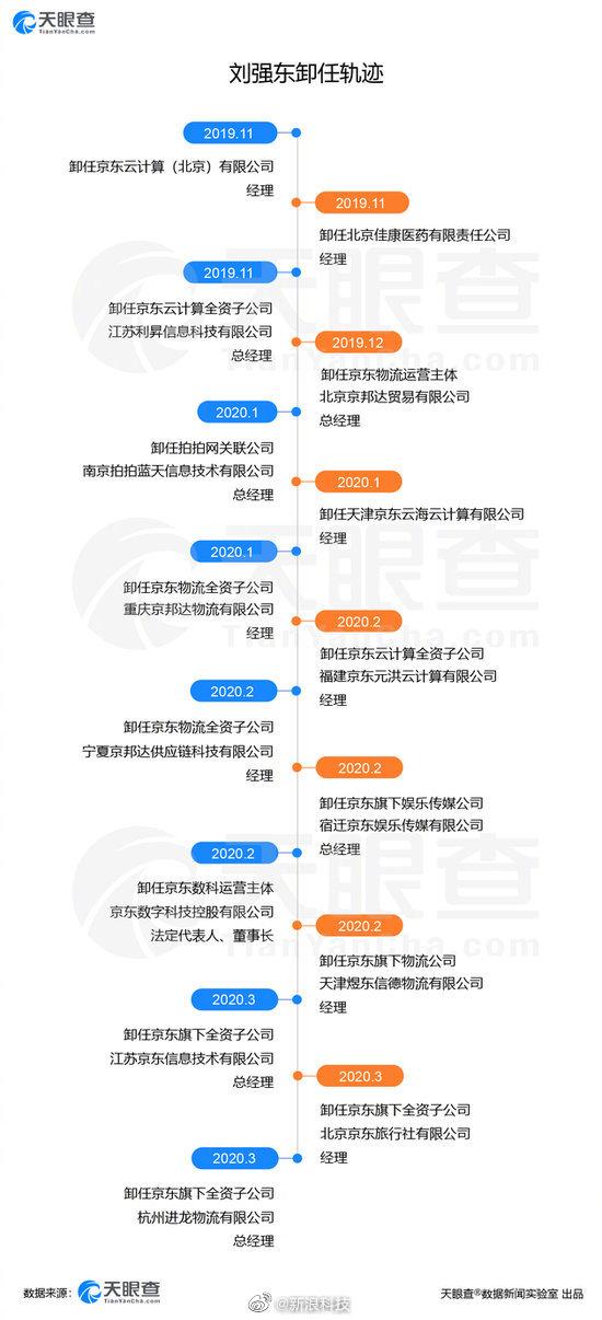 刘强东卸任轨迹