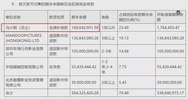 又赌输了!冯小刚对赌失败 赔偿华谊2.3亿