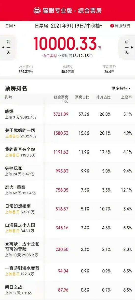 2021年中秋档首日票房破亿 《峰爆》占比37.2%