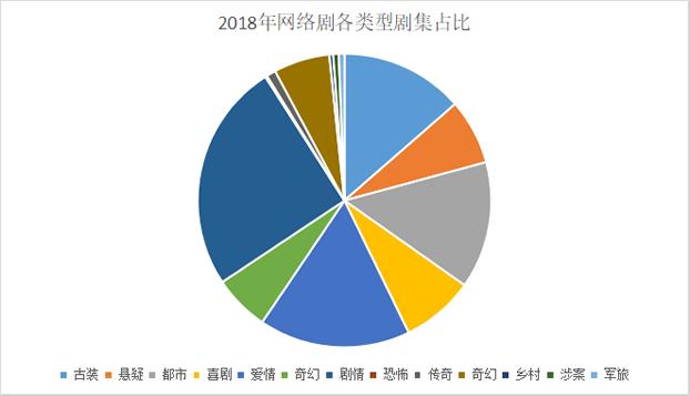 2018年网剧各类型剧集占比