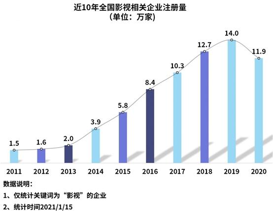 2020年我国影视相关企业注册量同比下降15%