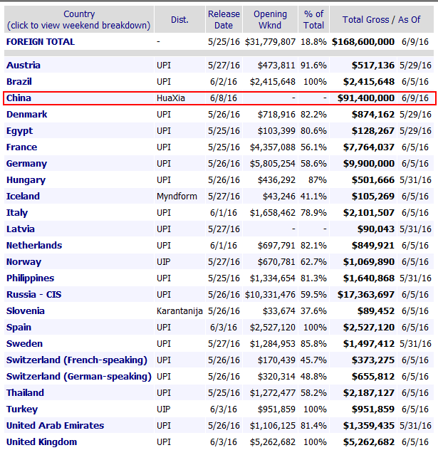 据boxofficemojo网站统计,除中国内地外,《魔兽》在其他市场总票房为7700万美元,内地只用两天时间就达到9100万美元
