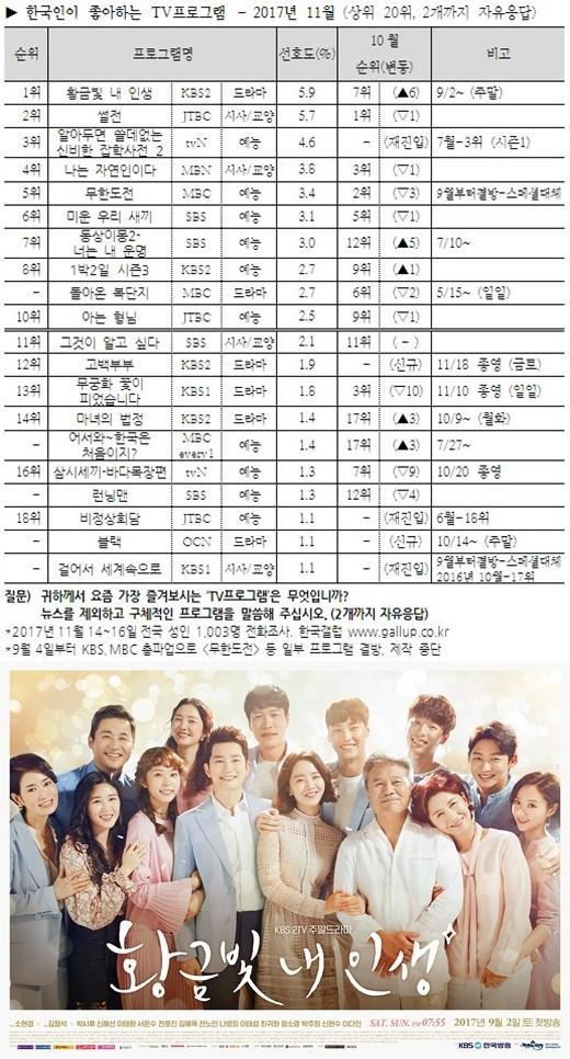 《我的金黄色人生》首次当选为了韩国观众最喜爱的电视节目
