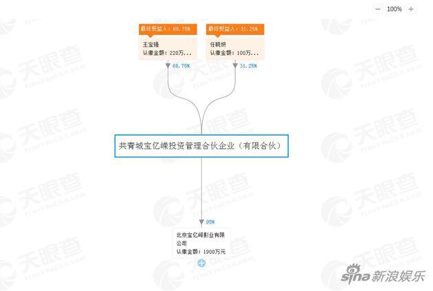 王宝强占股68.75%,任晓妍占股31.25%。