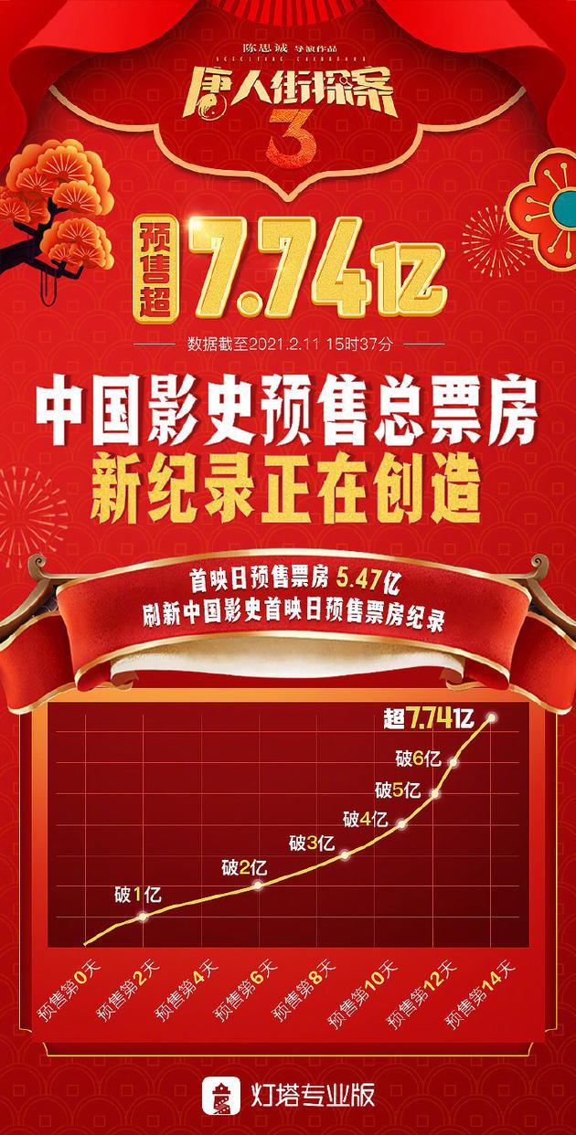 唐探3创中国影史预售票房纪录