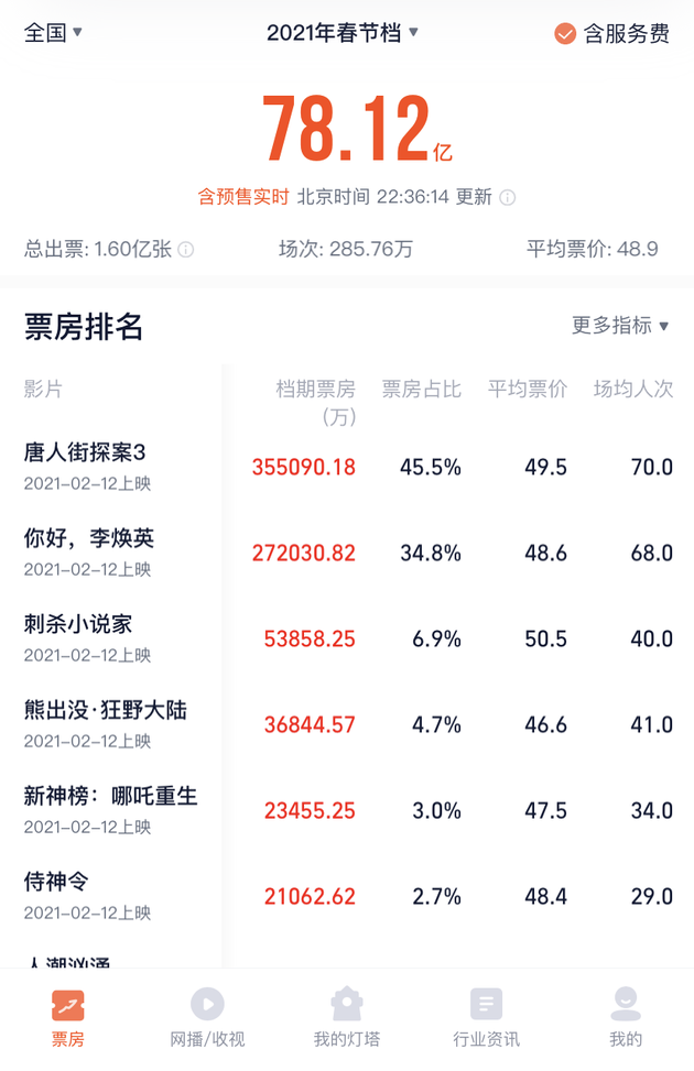 2021春节档票房超78亿收官