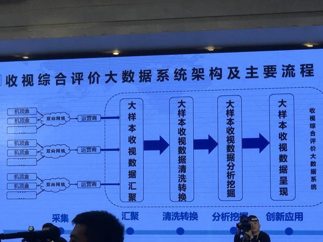 大数据体系构架及主要流程