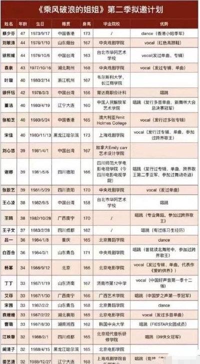 《姐姐2》拟邀杨幂蔡少芬谢娜?节目组辟谣未规划