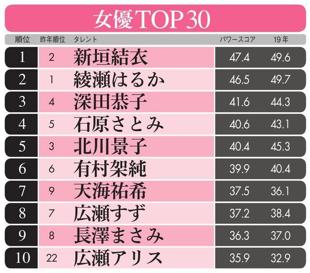 2020艺人影响力排走榜女星榜TOP10
