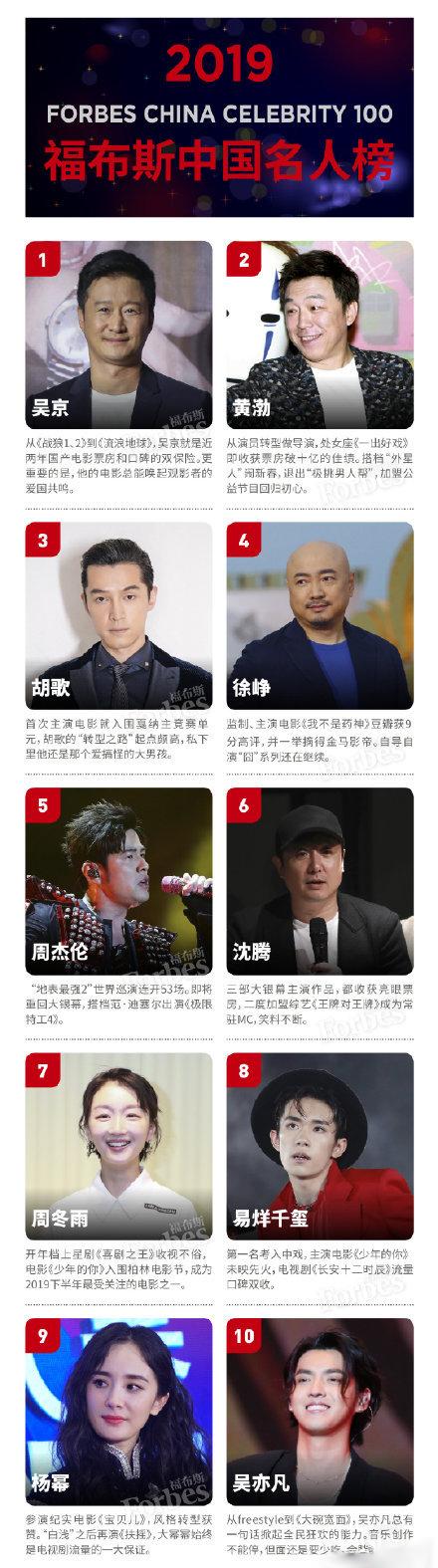 福布斯中国100名人榜TOP20