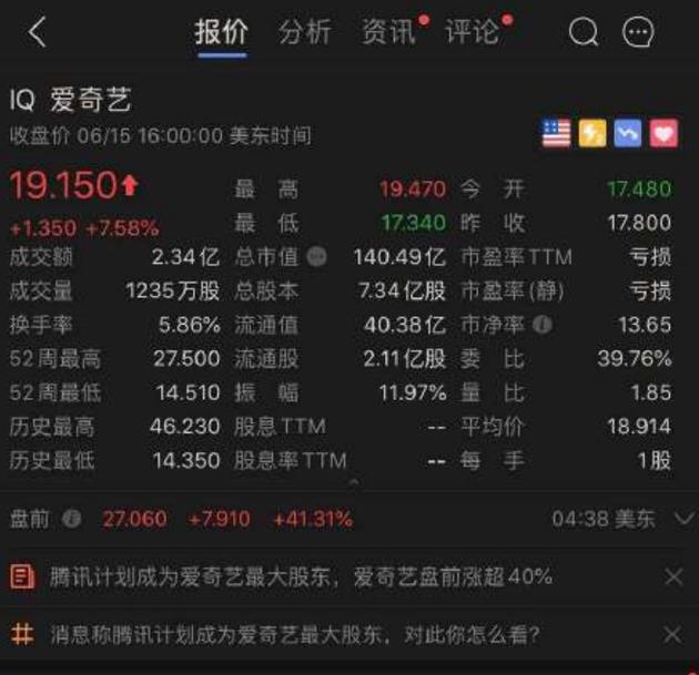 爱奇艺美股盘前涨超40%