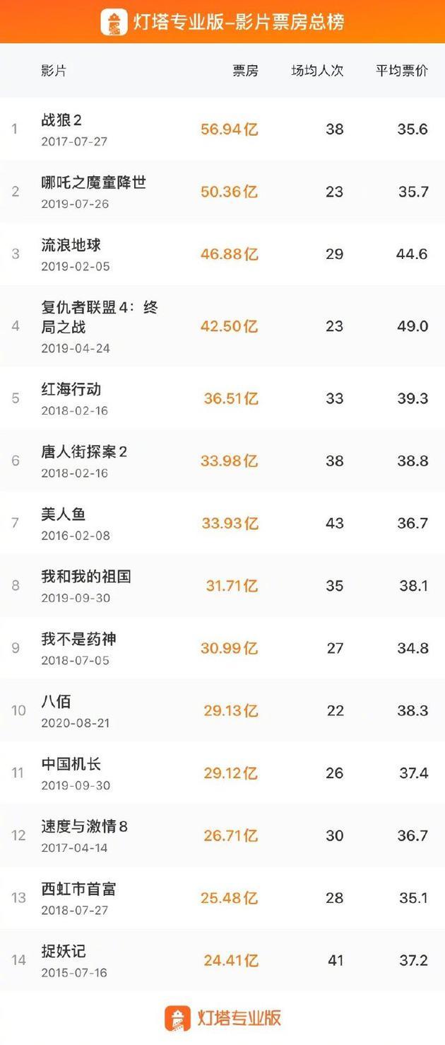 《八佰》进入中国电影市场影史票房榜前十