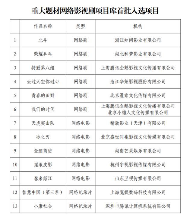 """广电总局设立""""重大题材网络影视剧项目库"""",公布首批入选项目"""
