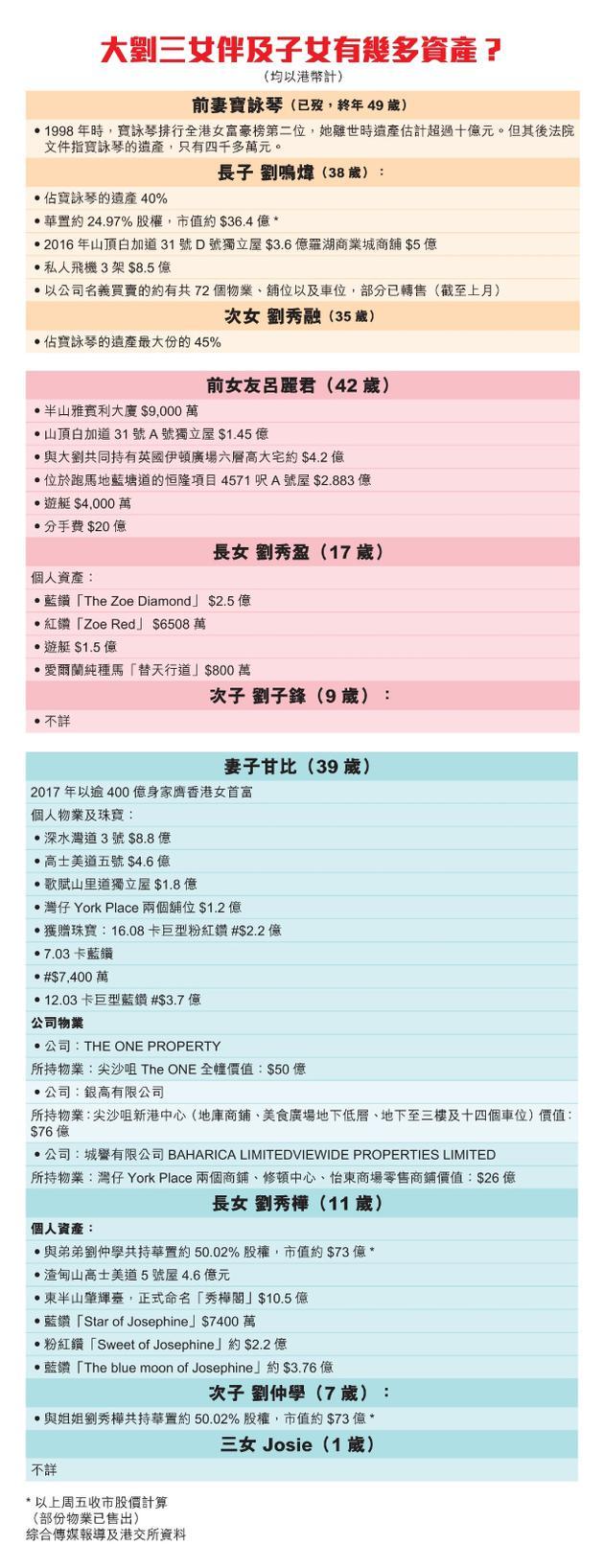 港媒整理的刘銮雄资产分配