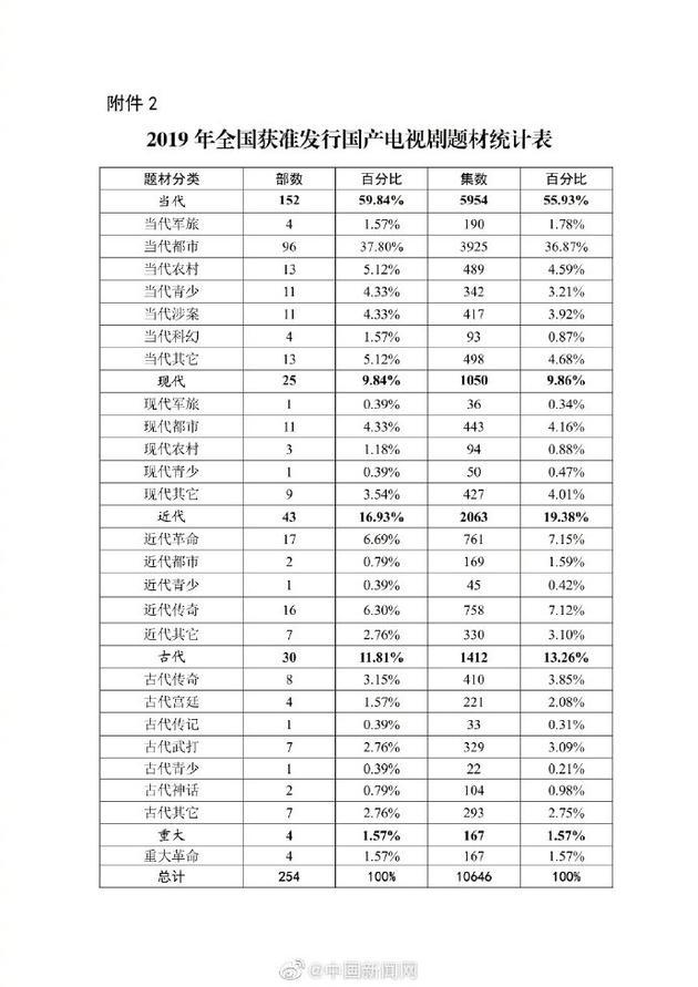 2019电视剧近7成是现实题材