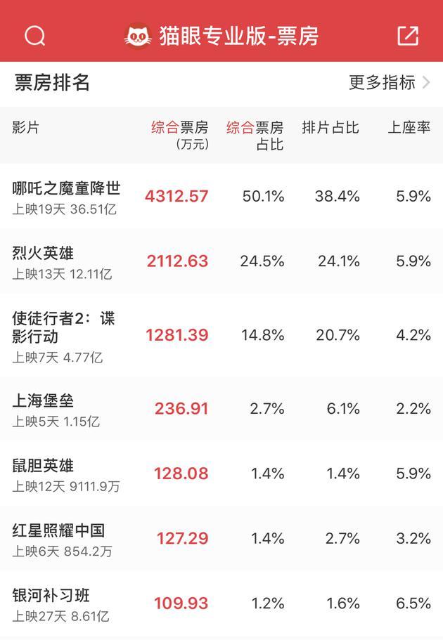 《哪吒之魔童降世》累计票房达36.51亿