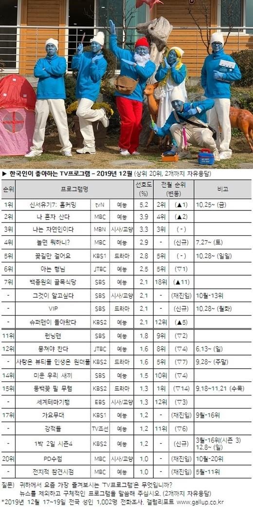 《新西游记7》当选韩国不益看多最喜欢益电视节现在