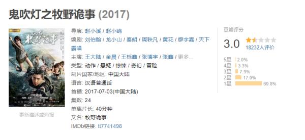 截至11月7日,《鬼吹灯之牧野诡事》在豆瓣上评分仅为3.0分