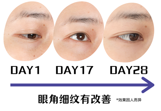 Is in-depth evaluation of 28 day anti aging products really useful?插图17