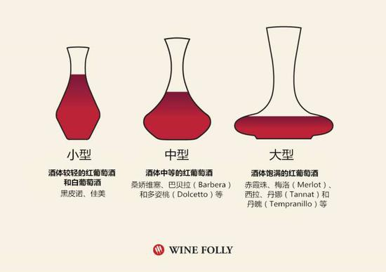 图来源:Wine Folly