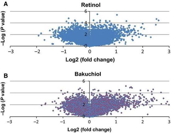 Can retinol become a big winner?插图3
