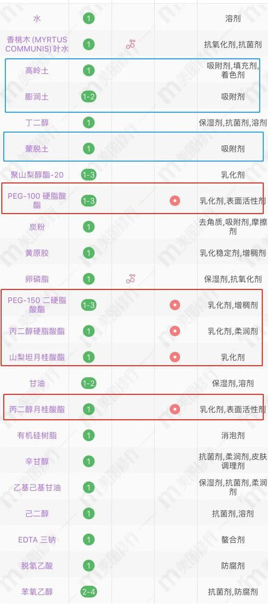 Follow the trend to buy the net red cleanser will actually \插图10